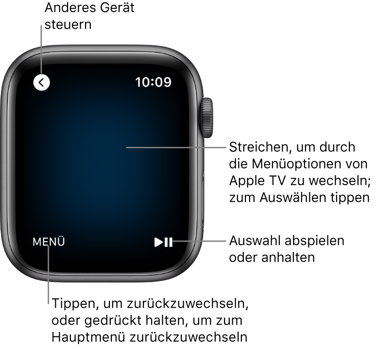"""Das Display der AppleWatch, wenn sie als Fernbedienung verwendet wird. Die Taste """"Menü"""" befindet sich unten links und die Taste """"Start/Pause"""" befindet sich unten rechts. Die Taste """"Zurück"""" befindet sich oben links."""
