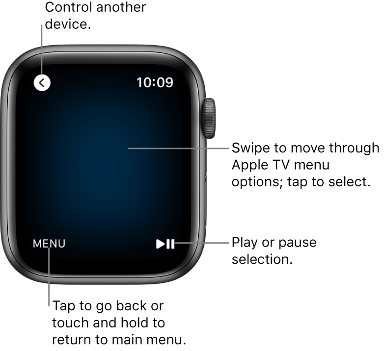The Apple Watch display while being used as a remote control. The Menu button is at the bottom left and the Play/Pause button is at the bottom right. The Back button is at the top left.