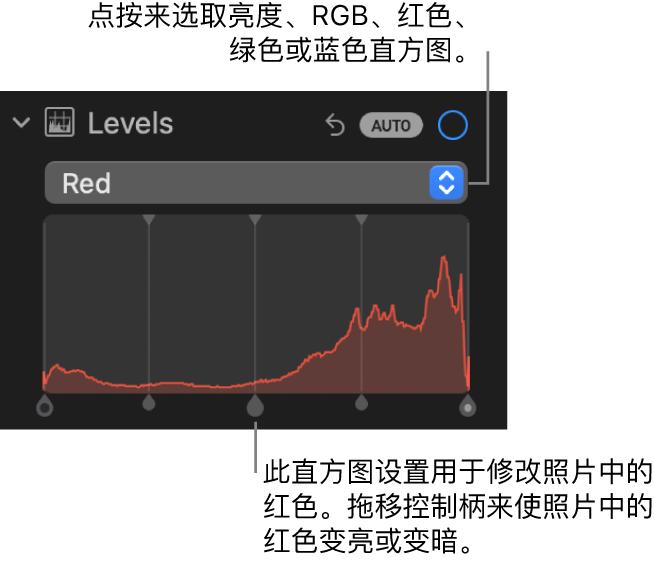 """""""调整""""面板中的""""色阶""""控制,显示""""红色""""直方图及下方的控制柄,用于调整照片的红色色阶。"""