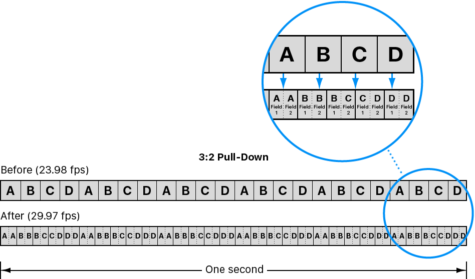 Diagram showing 3:2 pulldown process for distributing film's 24 frames among NTSC video's 29.97 frames