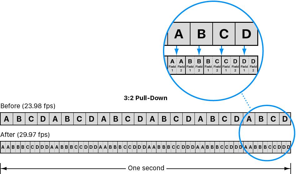 Diagrama que muestra el proceso de despliegue 3:2 para distribuir los 24 fotogramas de las películas entre los 29,97 fotogramas del vídeo NTSC