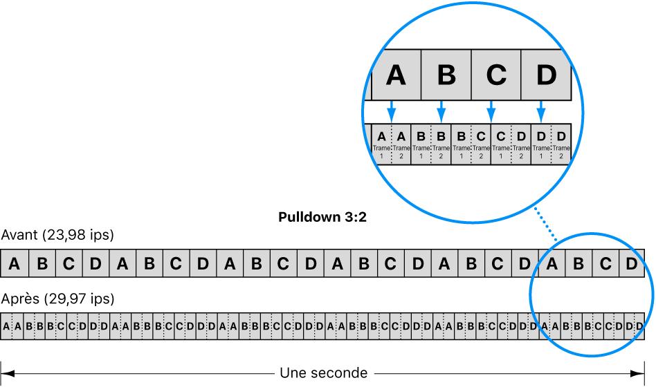 Diagramme illustrant le procédé de pulldown3:2 pour la conversion d'un film à 24ips en vidéo NTSC à 29,97ips