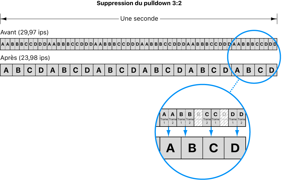 Diagramme illustrant le procédé de suppression du pulldown3:2, également appelé télécinéma inverse