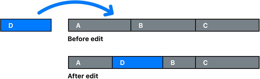 Clip, der Teile von zwei anderen Clips überschreibt