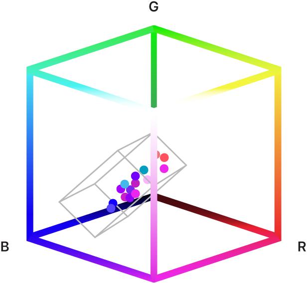 Ein Abbildung mit einem auswählten Farbbereich in einem 3D-Farbmodell