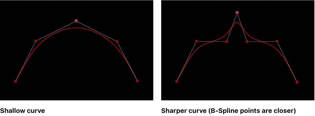 Der Viewer mit einer flachen und einer spitzen B-Spline-Kurve