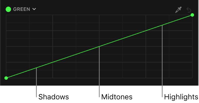 Die grüne Farbkurve mit entlang der Kurve verteilten Tonwertbereichen des Bilds (Schatten, Mitteltöne, Spitzlichter)