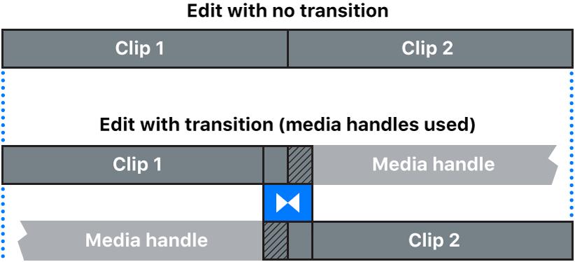 Ein Übergang, der aus Clips erstellt wurde, die Bearbeitungsränder aufweisen