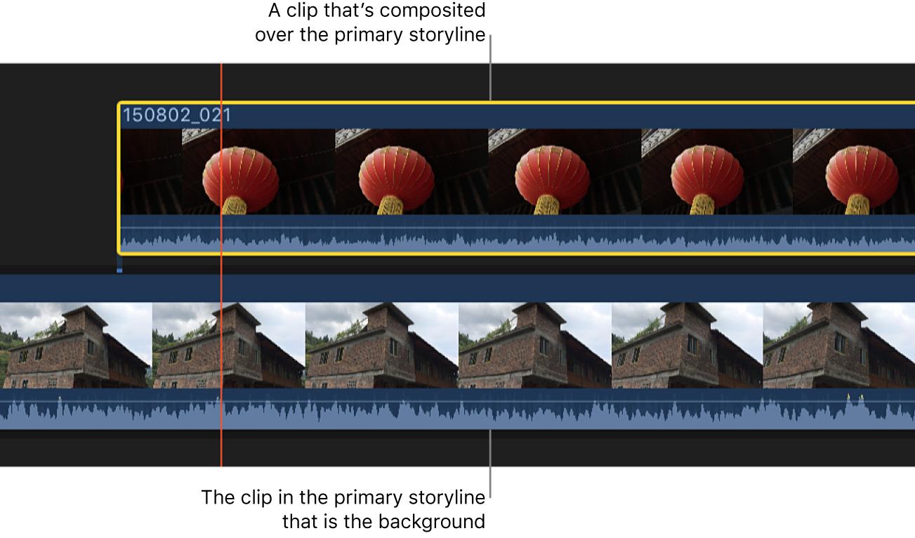 Die Timeline mit einer verbundenen Handlung