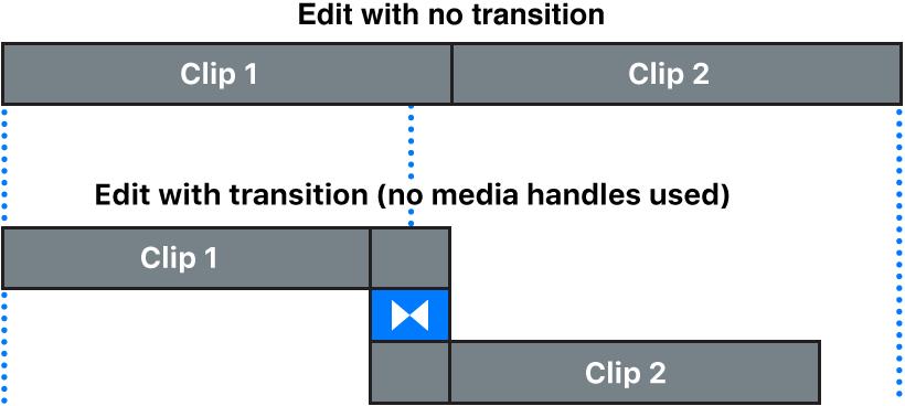 Ein Übergang, der aus Clips erstellt wurde, die keine Bearbeitungsränder aufweisen