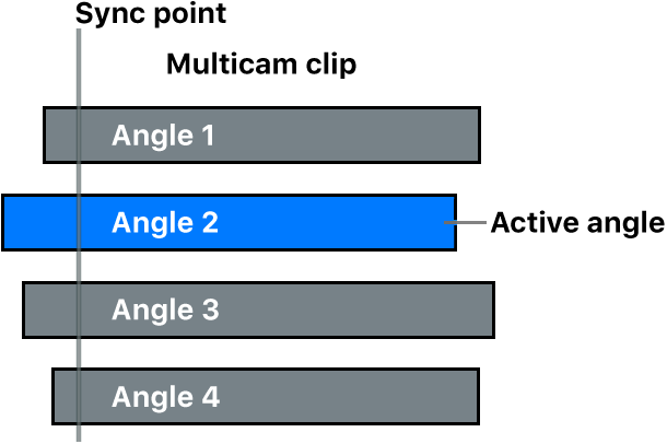 Angles in a multicam clip, with an active angle and a common sync point
