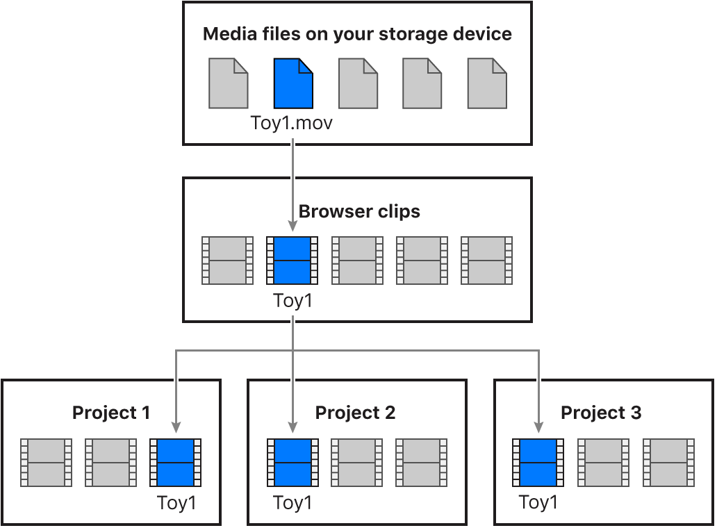 A diagram that shows a media file linking to a corresponding browser clip being used in three different projects
