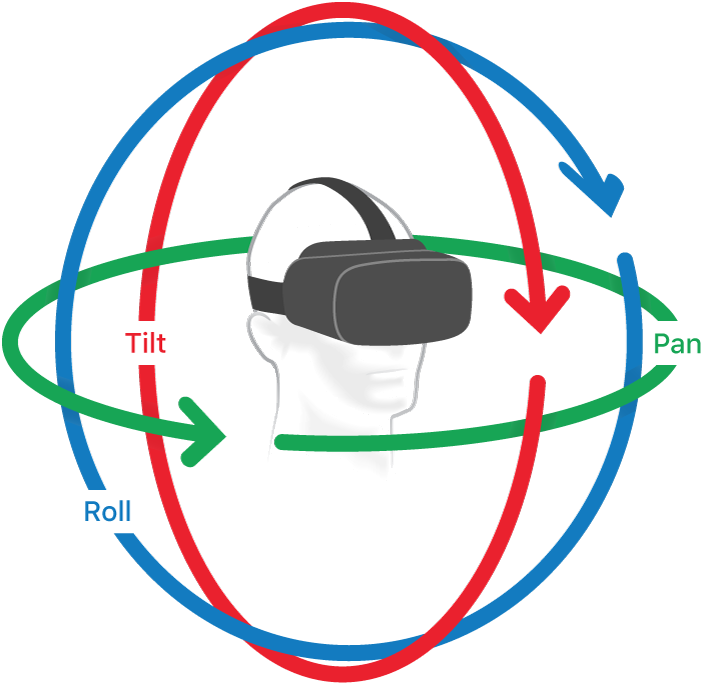 An illustration of the 360° sphere with arrows indicating tilt, pan, and roll directions