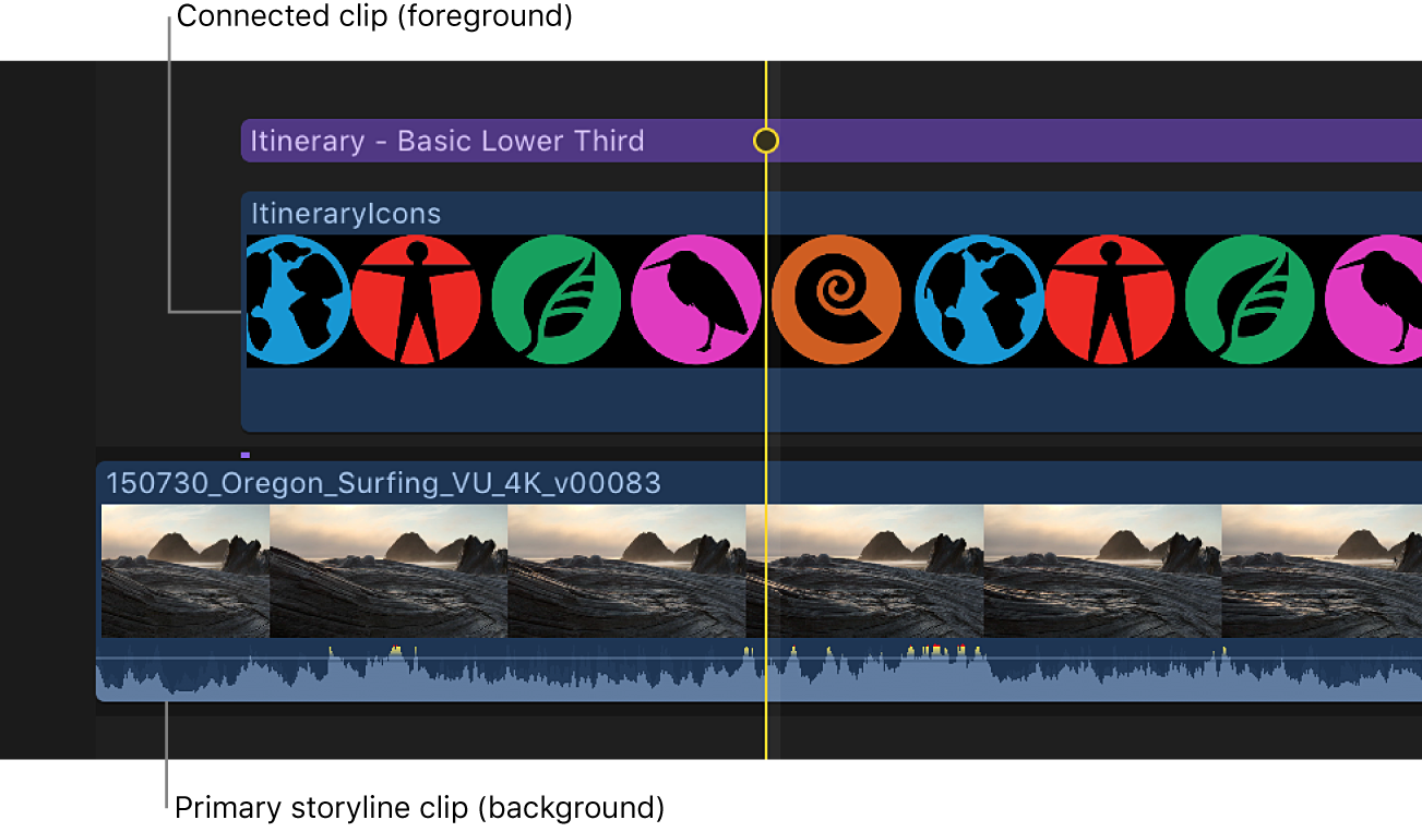 The timeline showing the alpha image foreground clip connected to the background clip in the primary storyline