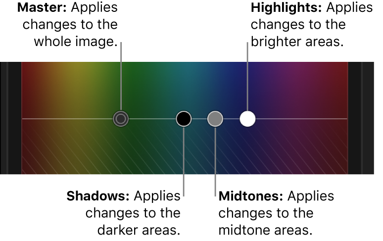 The Master, Shadows, Midtones, and Highlights controls in the Color Board