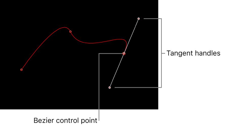 Visor con un punto de control Bézier y sus tiradores de tangente