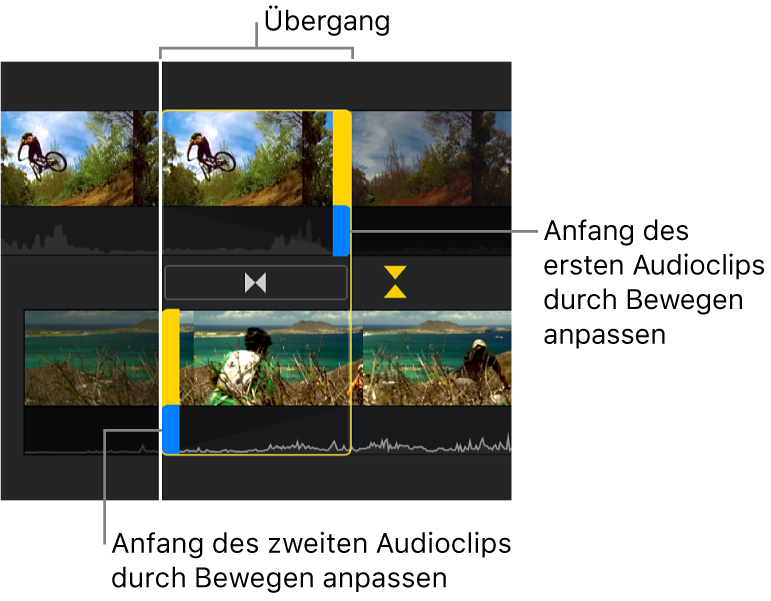 Der Präzisionseditor mit einem Übergang in der Timeline, mit blauen Aktivpunkten zum Anpassen der Position, an der das Audiomaterial des ersten Clips endet und an der das Audiomaterial des zweiten Clips beginnt