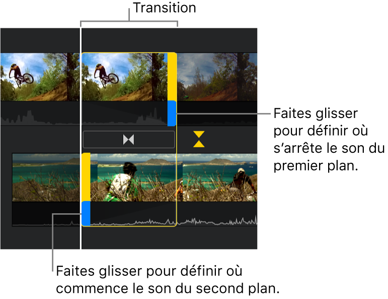Éditeur de précision affichant une transition dans la timeline et des poignées bleues pour ajuster le moment auquel l'audio du premier clip s'arrête et celui du second clip commence.
