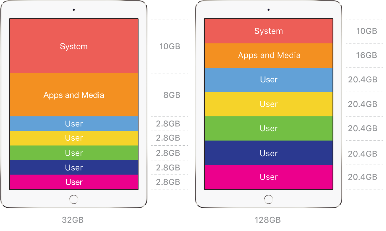 Examples of user space with SharediPad.
