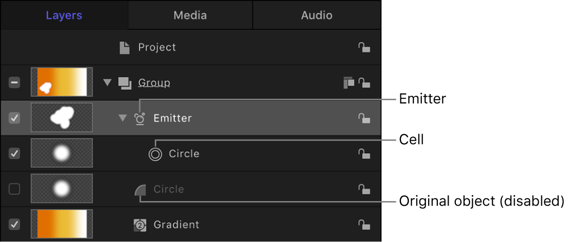 Layers list showing components of particle system, including emitter layer, cells, behaviors applied to a cell, and disabled original object