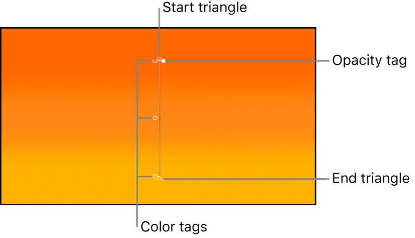 Onscreen controls for gradients showing start triangle, color tag, opacity tag, and end triangle