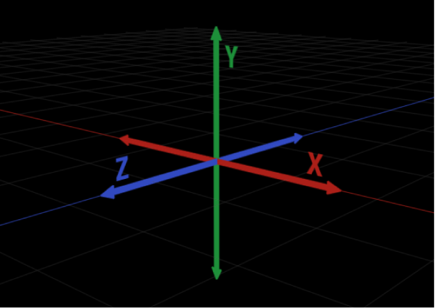Schéma d'une représentation bidimensionnelle des axes à trois dimensionsX, Y etZ