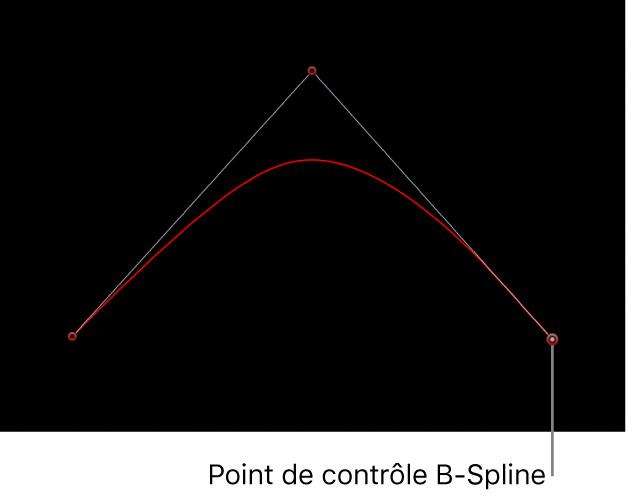 Canevas affichant un point de contrôle B-Spline