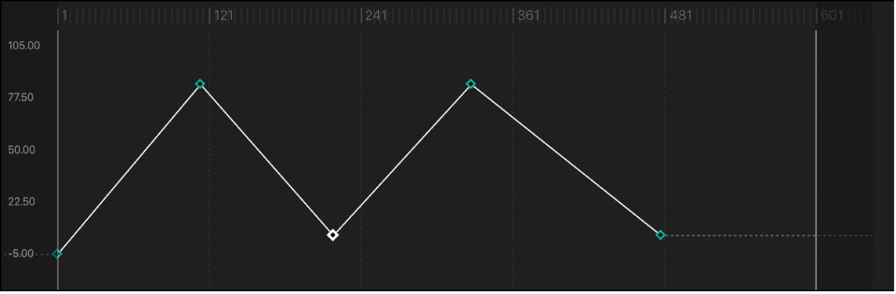 Segment de courbe réglé sur la méthode d'interpolation Linéaire