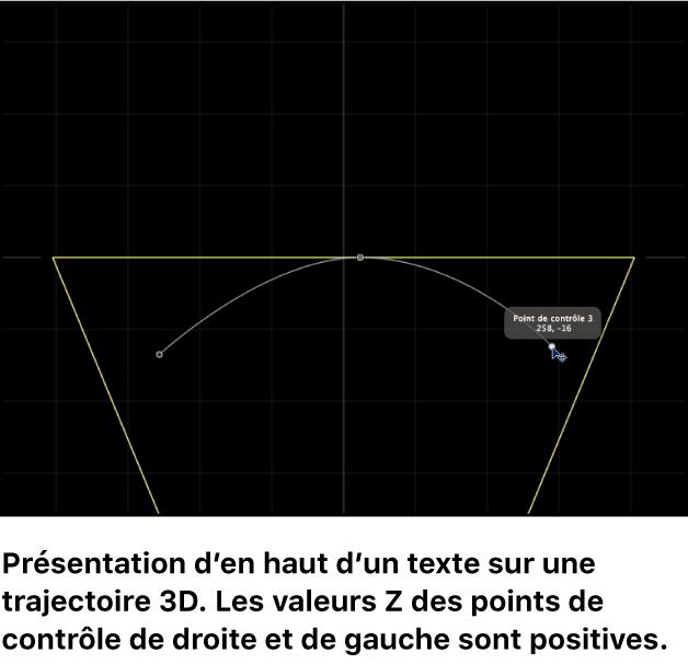 Canevas affichant une vue du dessus d'une trajectoire de texte3D