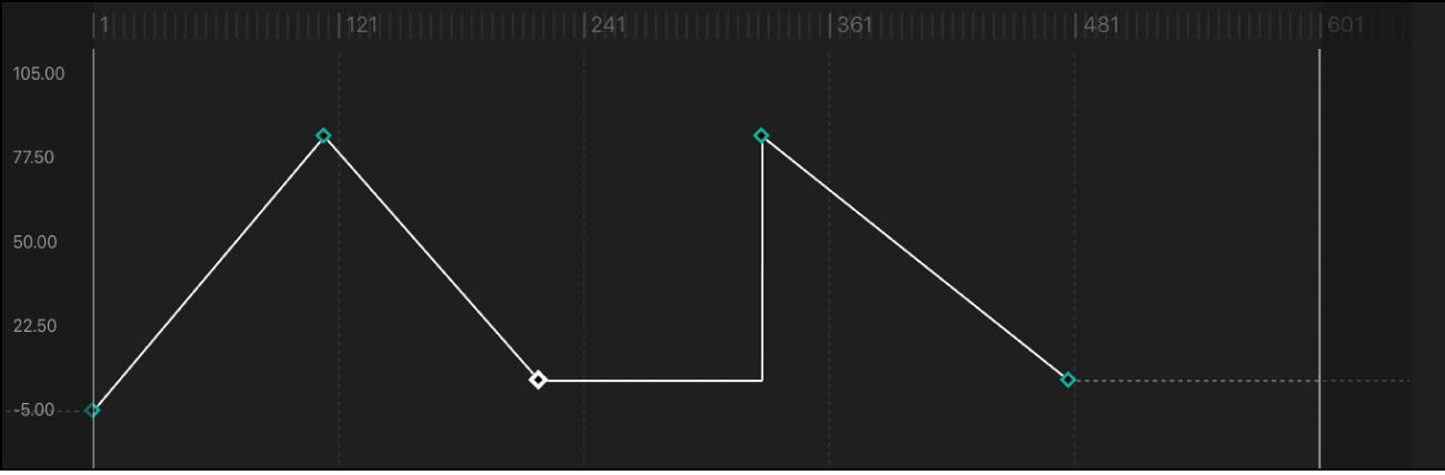 Segment de courbe réglé sur la méthode d'interpolation Constante