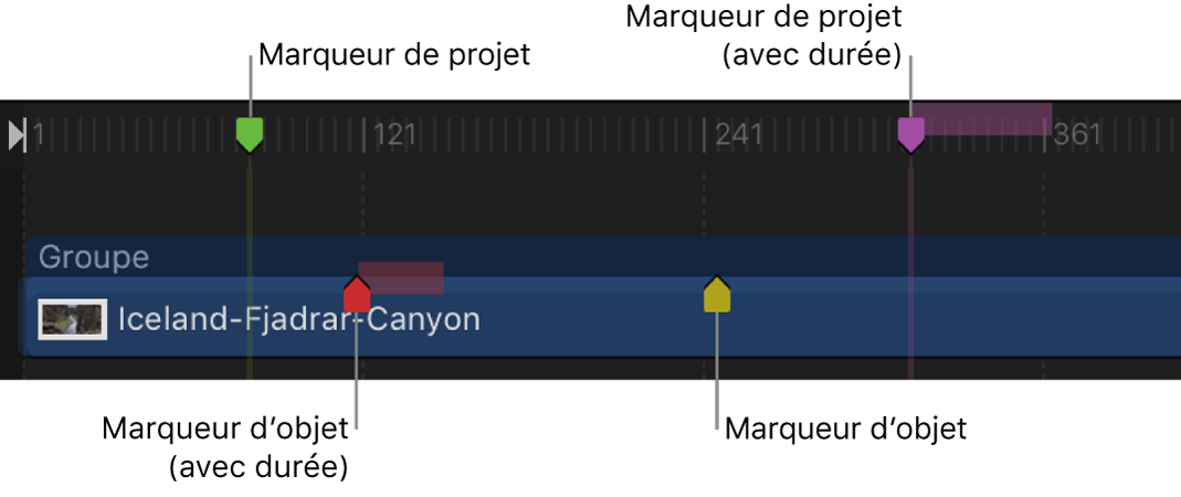 Timeline affichant les marqueurs d'objet et les marqueurs de projet