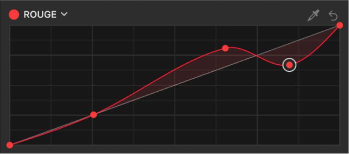 Inspecteur de filtres affichant des points de contrôle supplémentaires ajoutés à la courbe de couleur du rouge dans le filtre Courbes de couleur