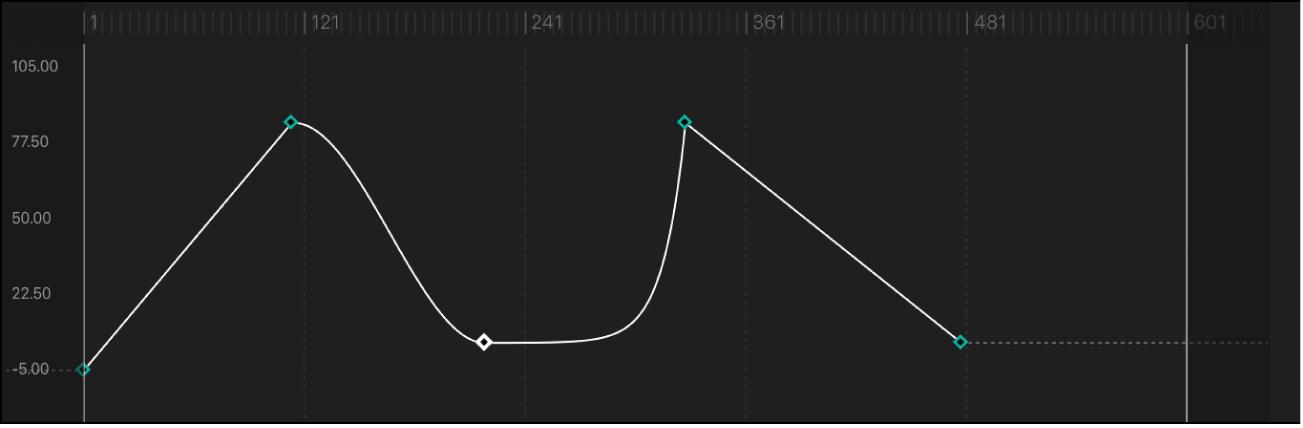 Segment de courbe réglé sur la méthode d'interpolation Exponentiel