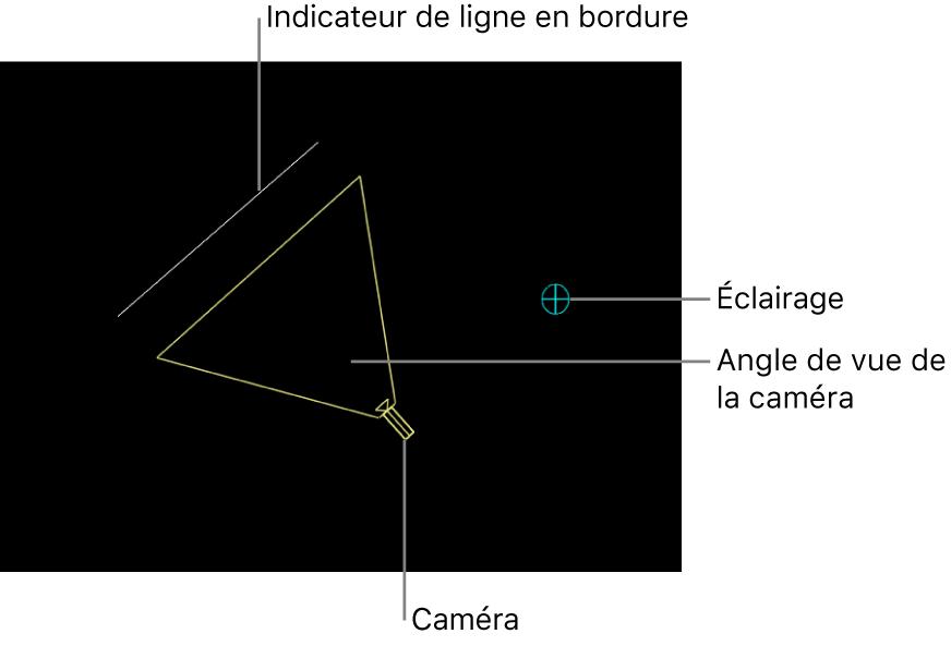 Canevas affichant les icônes de scène3D pour la caméra, l'angle de vue de la caméra, l'indicateur de ligne de bordure et la lumière
