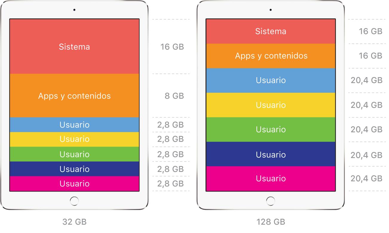 Consideraciones de espacio de los usuarios con la función de iPad compartido.