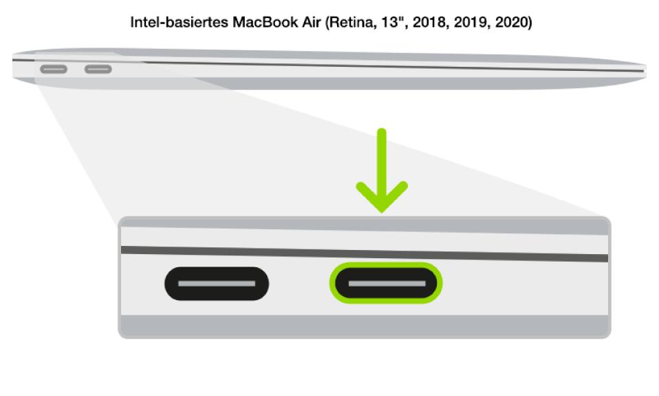 Die linke Seite eines Intel-basierten MacBook Air mit einem Apple-T2-Sicherheitschip mit zwei Thunderbolt3-Anschlüssen (USB-C) zur Rückseite hin; der ganz rechts befindliche Anschluss wird hervorgehoben.