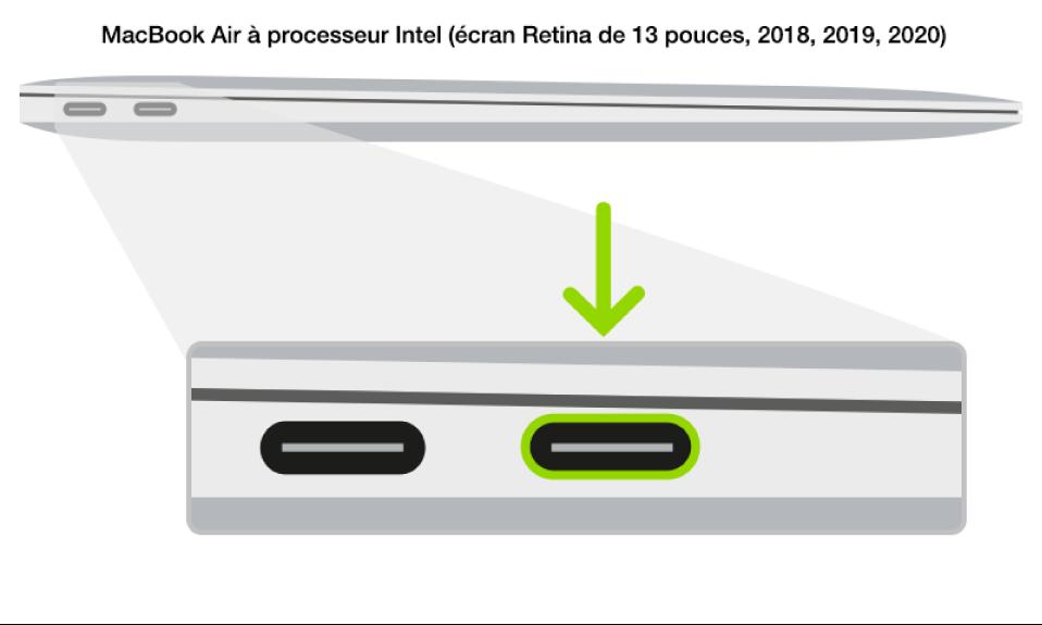 Le côté gauche d'un MacBookAir à processeur Intel équipé de la puce de sécurité T2 d'Apple, présentant deux ports Thunderbolt3 (USB-C) vers l'arrière, avec celui situé le plus à droite mis en évidence.