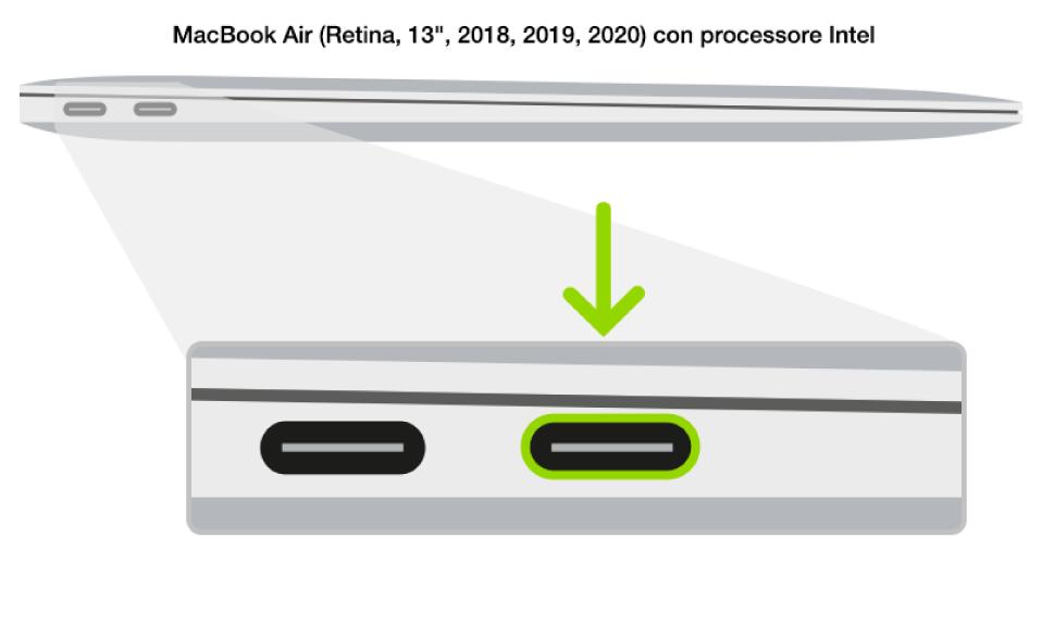 Il lato sinistro di un computer MacBook Air con processore Intel dotato di chip di sicurezza Apple T2 che mostra due porte Thunderbolt3 (USB-C), vicino alla parte posteriore; la porta sulla destra è evidenziata.
