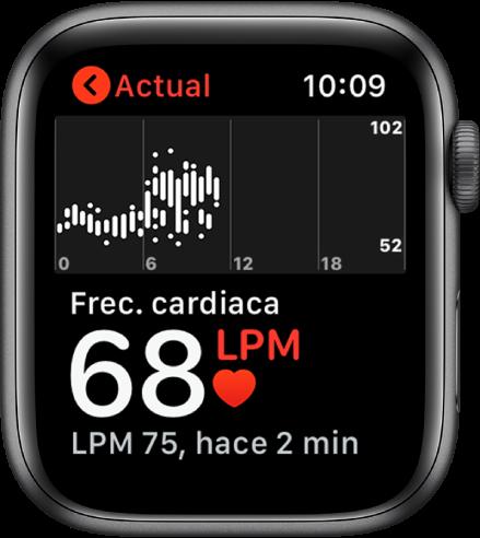 Pantalla de la app Frec.cardiaca con tu frecuencia cardiaca actual en el extremo inferior izquierdo, debajo de ella, la última lectura en letra más pequeña, y encima, una gráfica en la que se detalla la frecuencia cardiaca a lo largo del día.