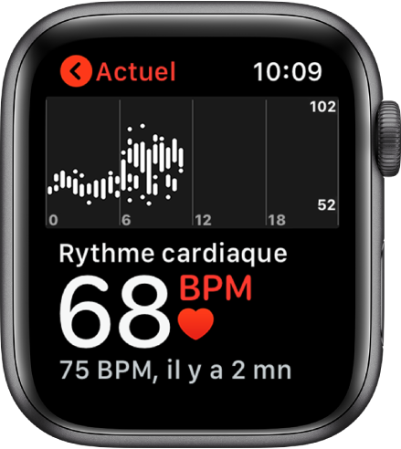 L'écran de l'app Fréquence cardiaque, avec votre fréquence cardiaque actuelle affichée en bas à gauche, votre dernier relevé juste dessous en plus petit, et un graphique au-dessus détaillant votre fréquence cardiaque tout au long de la journée.