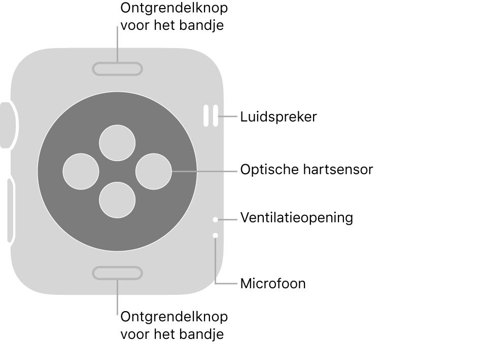 De achterkant van de AppleWatch Series3, met aan de boven- en onderkant de ontgrendelknoppen van het bandje, in het midden de optische hartsensoren en aan de zijkant, van boven naar beneden, de luidspreker, ventilatieopeningen en microfoon.