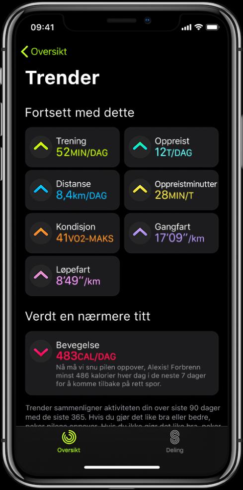 Trender-fanen i Mosjon-appen på iPhone. Det vises en rekke målinger under Trender-overskriften nær toppen av skjermen. Noen av målingene er Trening, Oppreist og Distanse. Bevegelse vises under Verdt et øyekast-overskriften.