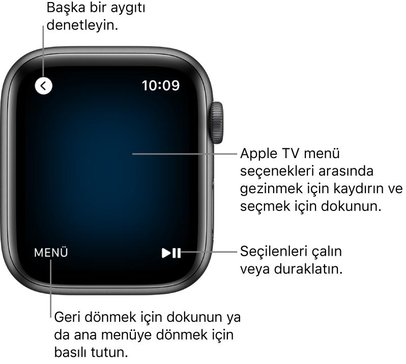 Uzaktan kumanda olarak kullanılan AppleWatch ekranı. Menü düğmesi sol altta, Çal/Duraklat düğmesi ise sağ alttadır. Geri düğmesi sol üsttedir.