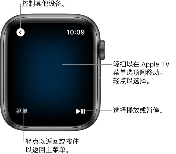 "Apple Watch 用作遥控器时的屏幕。""菜单""按钮位于左下方,播放/暂停按钮位于右下方。""返回""按钮位于左上方。"