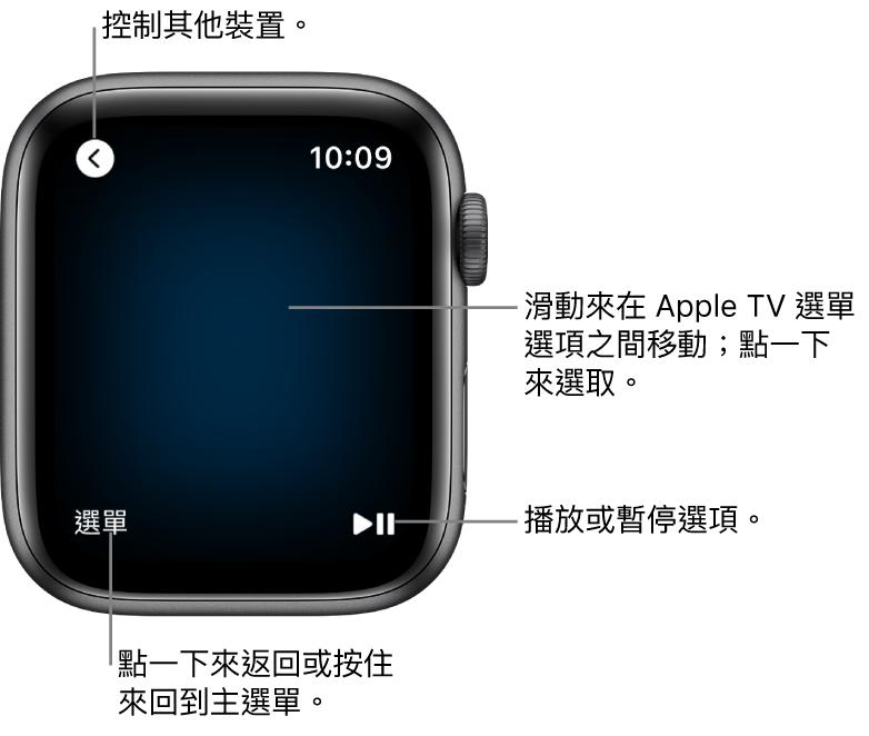 AppleWatch 當作遙控器使用時的螢幕。「選單」按鈕位於左下方;「播放/暫停」按鈕則位於右下方。「返回」按鈕位於左上角。