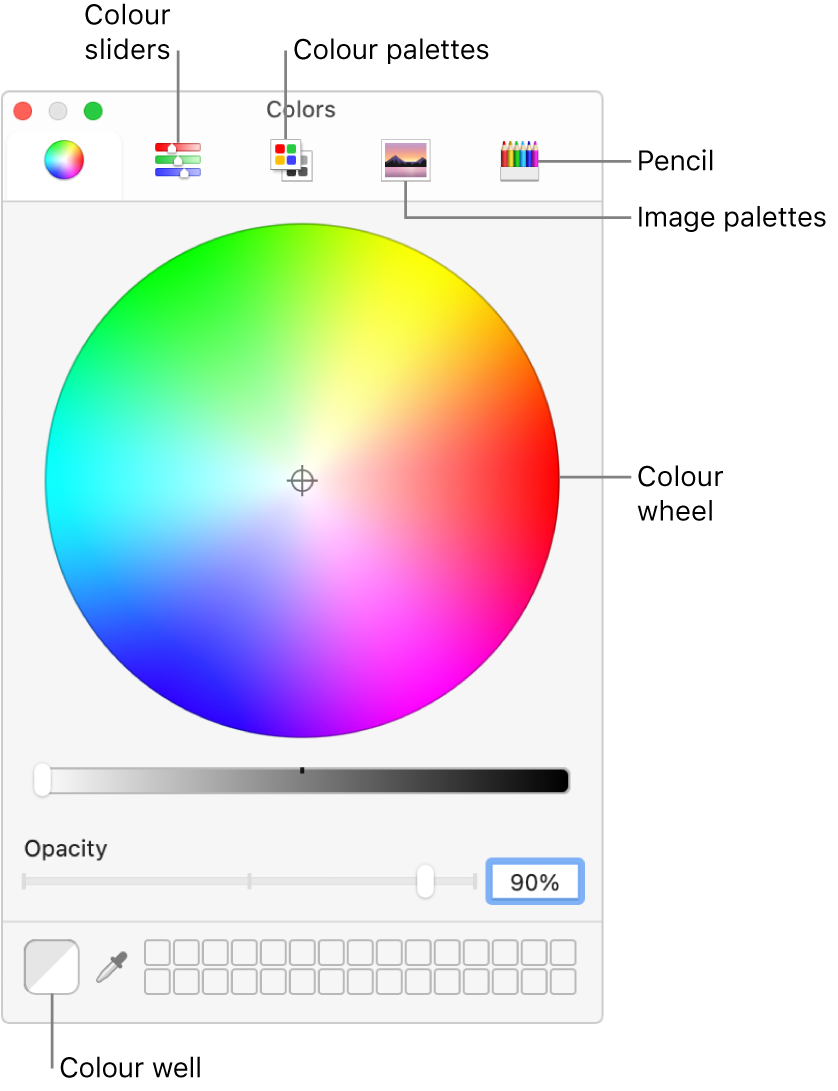 The Colours window. At the top of the window is the toolbar, which has buttons for colour sliders, colour palettes, image palettes and pencils. In the middle of the window is the colour wheel. The colour well is at the bottom left.