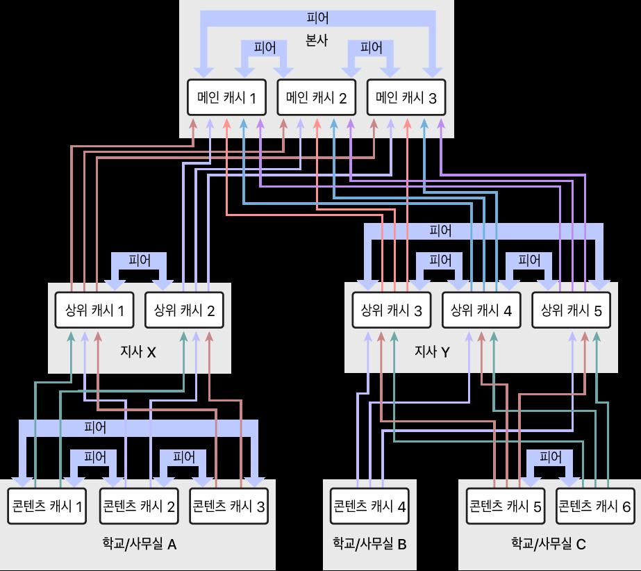 상위와 최상위 콘텐츠 캐시가 있는 3단계 계층으로 구성되어 있고 여러 개의 콘텐츠 캐시가 있는 네트워크. 계층의 각 단계에서 정의된 피어를 가지고 있는 콘텐츠 캐시.