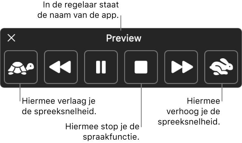 De regelaar die op het scherm kan worden weergegeven wanneer op de Mac geselecteerde tekst wordt uitgesproken. In de regelaar staan zes knoppen waarmee je (van links naar rechts) de spreeksnelheid verlaagt, naar de vorige zin gaat, de spraakfunctie activeert of pauzeert, de spraakfunctie stopt, naar de volgende zin gaat en de spreeksnelheid verhoogt. De naam van de app staat boven in de regelaar.