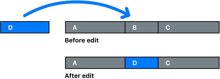 Ein Clip, der durch einen anderen Clip ersetzt wird