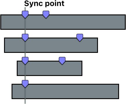 Vier Clips, die aufgrund des ersten Markers in jedem Clip synchronisiert werden